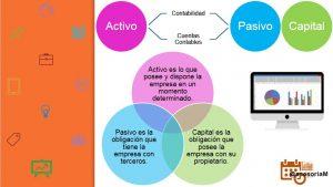 Activo-Pasivo-Capital